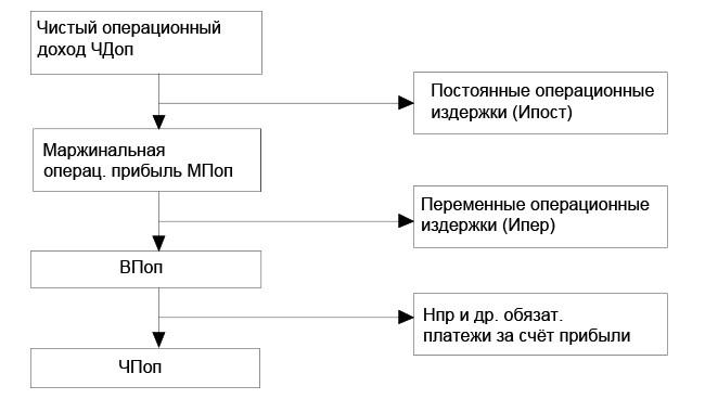 Схема формирования прибыли предприятия