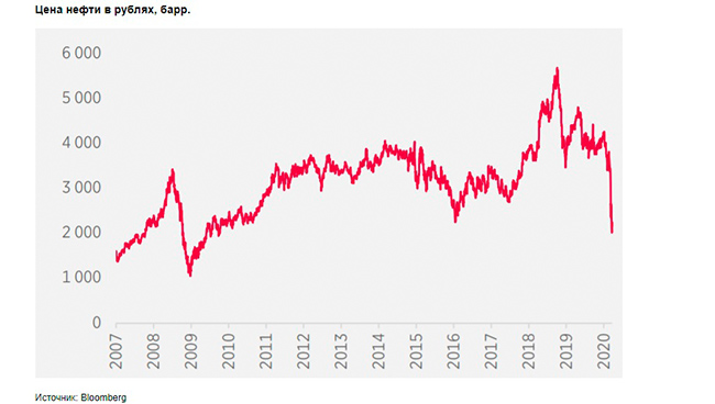 цены на нефть в рублях