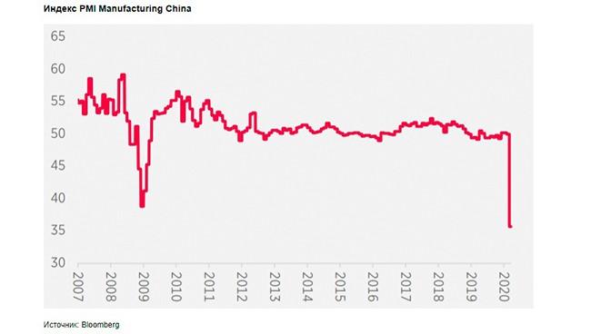 индекс деловой активности в производственном секторе Китая