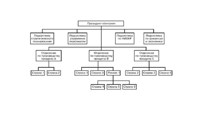 Типы дивизиональных структур