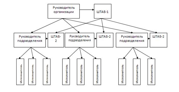 Схема построения линейно-штабной структуры